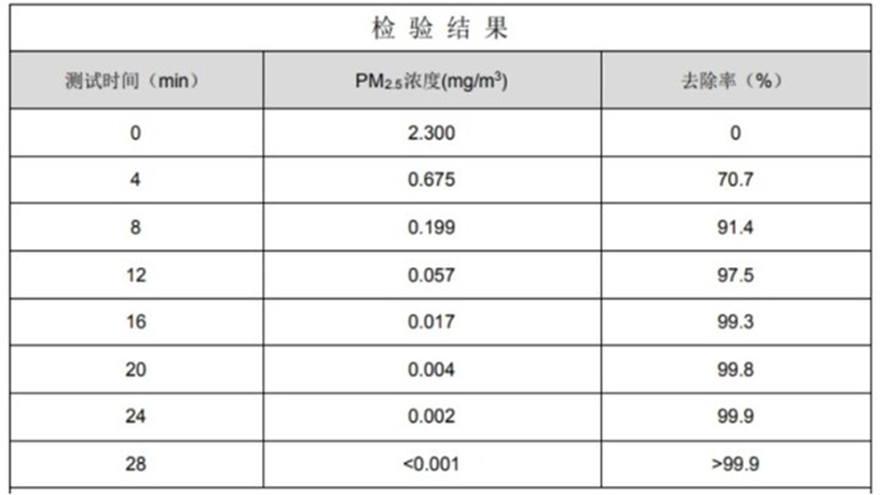 海信舒适家X610空净一体空调深度评测 评测结果1+1>2