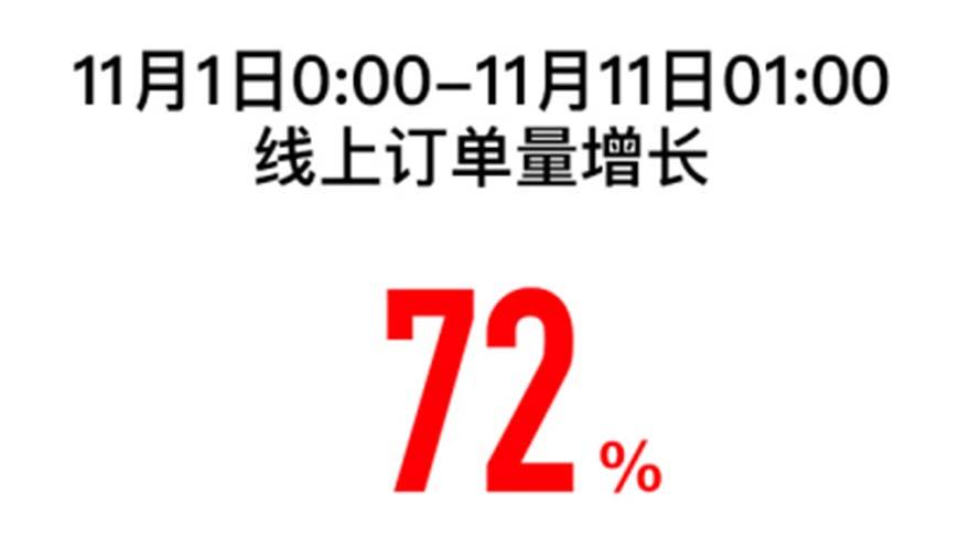 双十一苏宁易购1小时战报:5G手机销售增长10倍