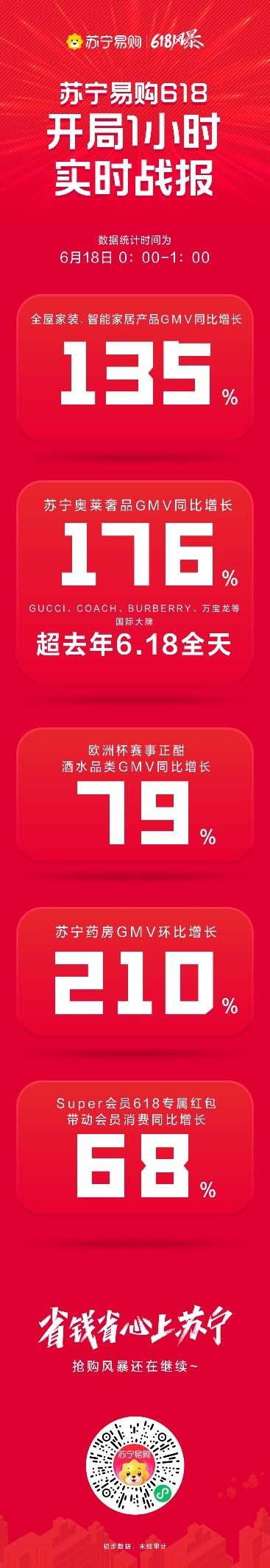 洲杯赛事正酣 苏宁618开局1小时酒水销售增长79%